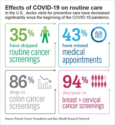 Infographic about drop in preventive screenings in the U.S.